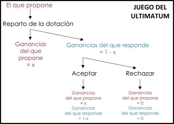FIGURA 1. Diagrama esquemático del JU (Juego del Ultimátum).