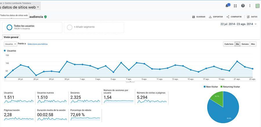 gráfica analytics 2014